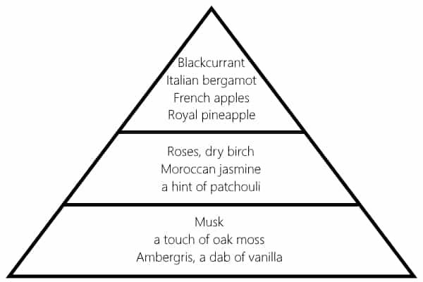 Creed Aventus clone: Creed Australia fragrance pyramid